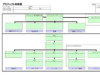 プロジェクト体制図