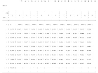 退職年金規程別表