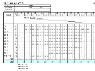 リソースヒストグラム(中期)のテンプレート書式