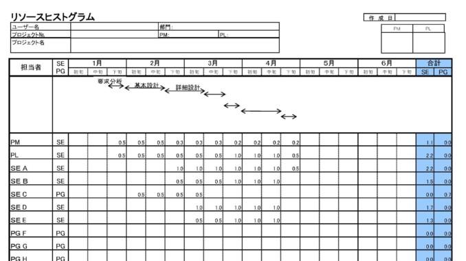リソースヒストグラム(短期)のテンプレート書式