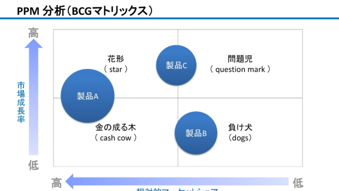 会員登録不要で無料でダウンロードできるPPM分析(BCGマトリックス)のテンプレート書式