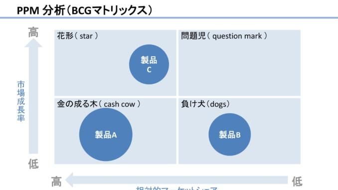 会員登録不要で無料でダウンロードできるPPM分析(BCGマトリックス)06のテンプレート書式